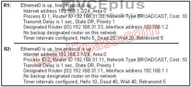 100% Pass CCNA Certification Exam 200-125: 700 Questions and Answers 355