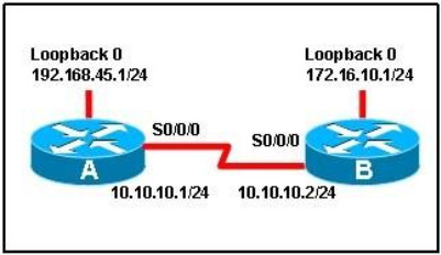 100% Pass CCNA Certification Exam 200-125: 700 Questions and Answers 384