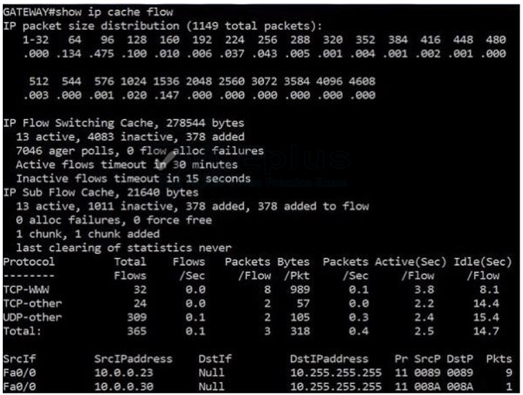 100% Pass CCNA Certification Exam 200-125: 700 Questions and Answers 433