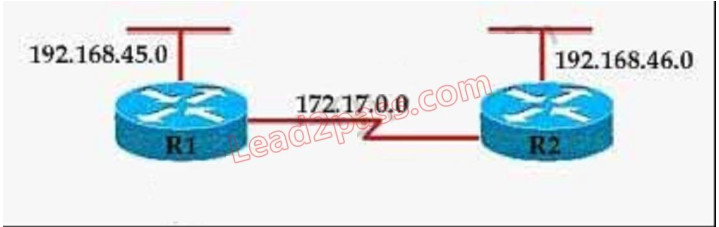 100% Pass CCNA Certification Exam 200-125: 700 Questions and Answers 463