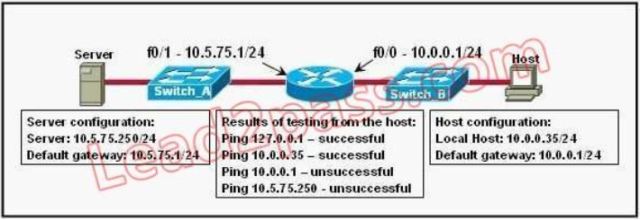100% Pass CCNA Certification Exam 200-125: 700 Questions and Answers 470