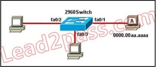 100% Pass CCNA Certification Exam 200-125: 700 Questions and Answers 487