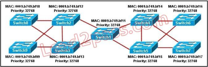100% Pass CCNA Certification Exam 200-125: 700 Questions and Answers 513