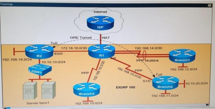100% Pass CCNA Certification Exam 200-125: 700 Questions and Answers 521
