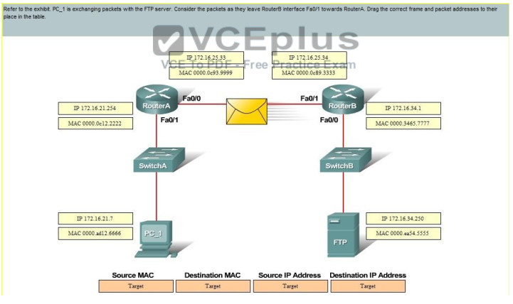 100% Pass CCNA Certification Exam 200-125: 700 Questions and Answers 405