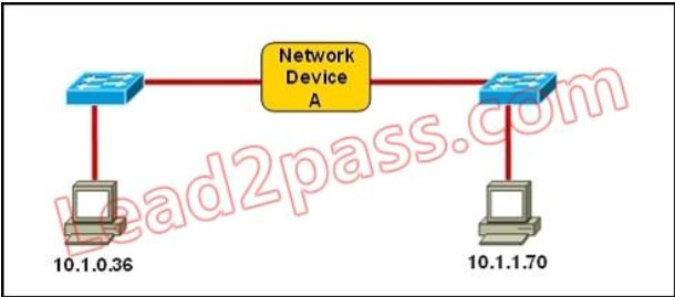 100% Pass CCNA Certification Exam 200-125: 700 Questions and Answers 485