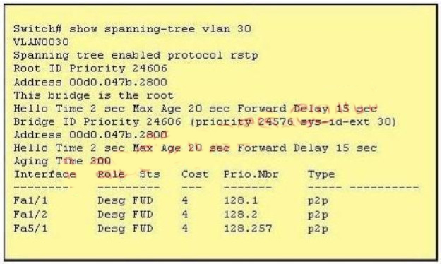 100% Pass CCNA Certification Exam 200-125: 700 Questions and Answers 311