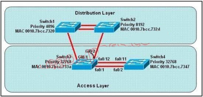 100% Pass CCNA Certification Exam 200-125: 700 Questions and Answers 312