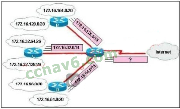 100% Pass CCNA Certification Exam 200-125: 700 Questions and Answers 316