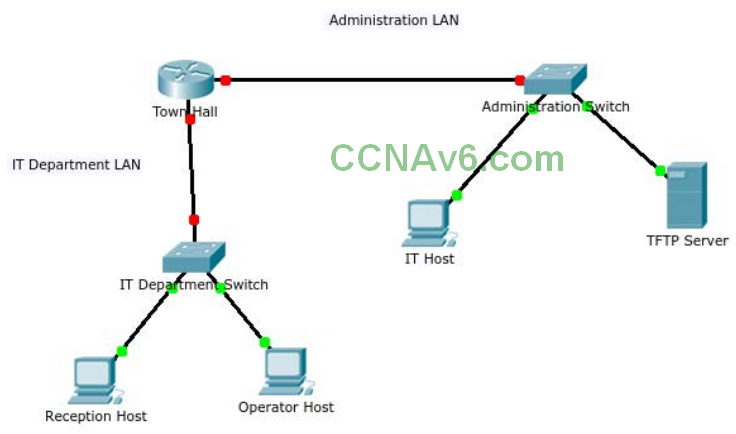 CCNA 1 v6.0 - ITN Practice Skills Assessment Packet Tracer Exam Answers 9