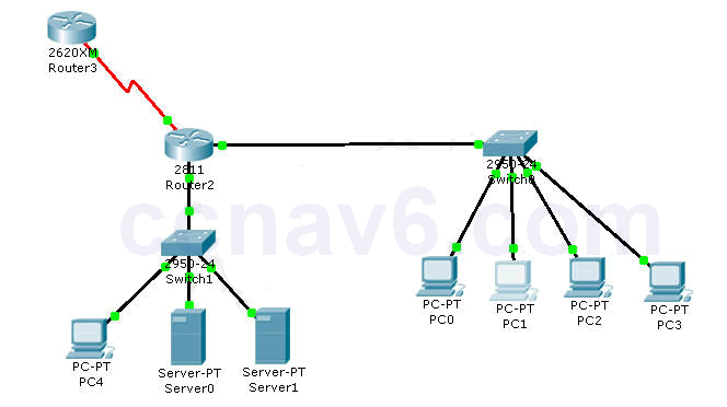 CCNA Certification - Access List Control (ACL-2) Lab Simulation 17
