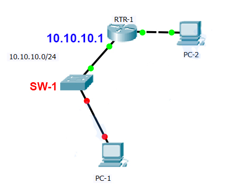 CCNA 2 RSE Chapter 2 SIC Practice Skills Assessment – Packet Tracer Answers 5