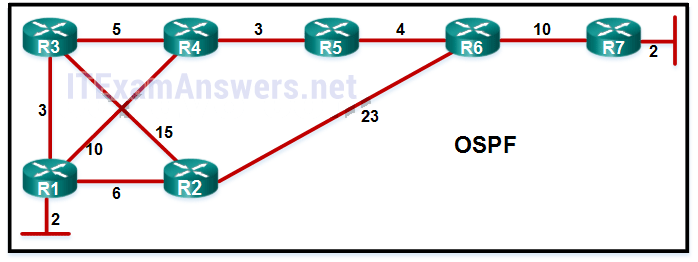 CCNA 3 Final Exam Answers 2019 (v5 0 3+v6 0) - Scaling Networks