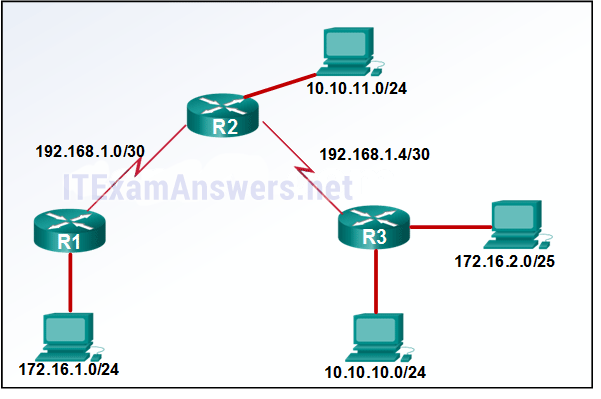 Refer to the exhibit. A network administrator would like to implement dynamic routing within a small network environment as shown in the exhibit. Which routing protocol would be a viable solution? 2