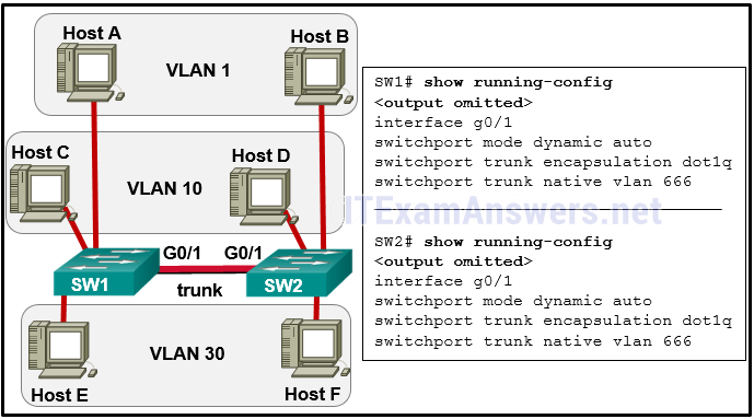 CCNA 2 v7.0 Final Exam Answers Full - Switching, Routing and Wireless Essentials 19