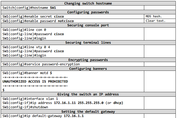 Ccna R Amp S Cisco Commands List Portable Command Guide For