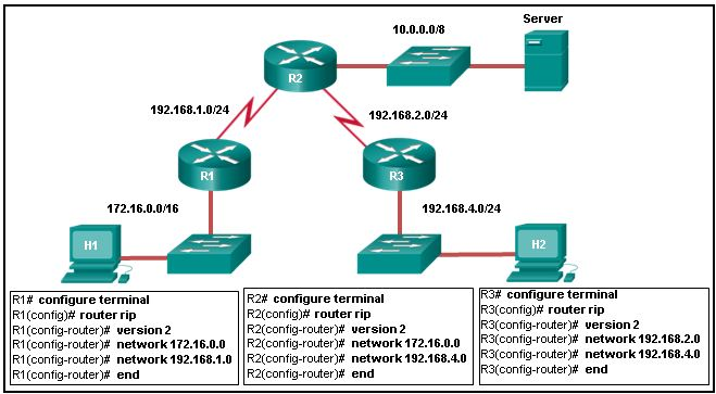 CCNA 2 v6.0 Final Exam Answers 2020 - Routing & Switching Essentials 101