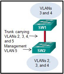 CCNA 2 v6.0 Final Exam Answers 2020 - Routing & Switching Essentials 102