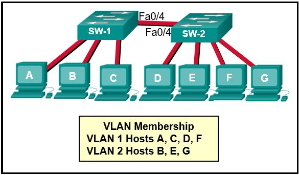 CCNA 2 v7.0 Final Exam Answers Full - Switching, Routing and Wireless Essentials 18