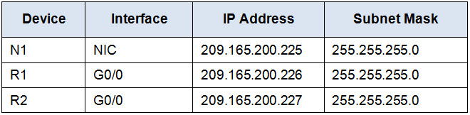 10.2.1.4 Packet Tracer - Configure and Verify NTP Answers. 15