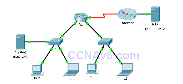 10.2.3.5 Packet Tracer - Configuring Syslog and NTP Instructions Answers. 13