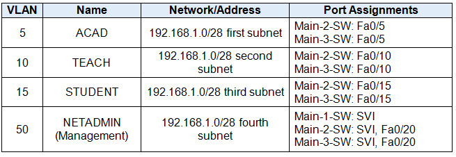 CCNA Routing & Switching Essentials Practice Skills Assessment Part I 3