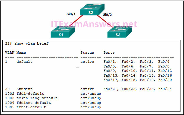 CCNA 2 v6.0 - CCENT (ICND1) Practice Certification Exam Answers 1