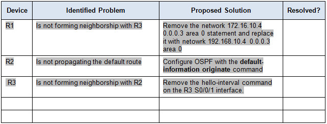 10.2.2.3 Packet Tracer - Troubleshooting Single-Area OSPFv2 Instructions Answers 3