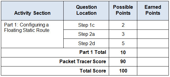 2.2.5.5 Packet Tracer - Configuring Floating Static Routes - Instructions Answers. 2