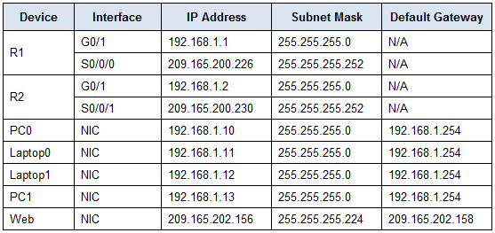 4.3.4.4 Packet Tracer - Troubleshoot HSRP Answers 2