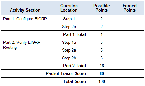 6.2.2.4 Packet Tracer - Configuring Basic EIGRP with IPv4 Instructions Answers 3