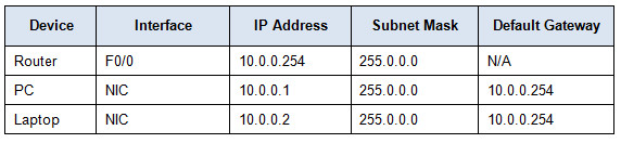 7.2.3.3 Packet Tracer - Configuring an IPv4 ACL on VTY Lines Instructions Answers 4