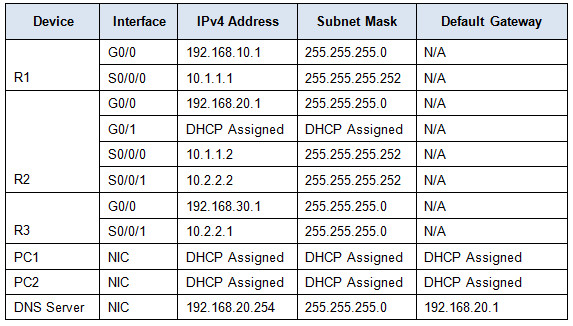 8.1.3.3 Packet Tracer - Configuring DHCPv4 Using Cisco IOS Instructions Answers 4