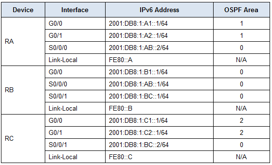 9.2.2.7 Packet Tracer - Configuring Multiarea OSPFv3 Instructions Answers 2