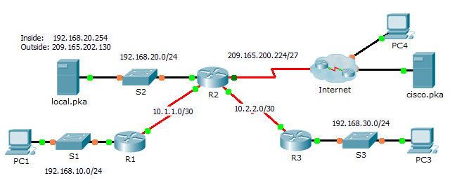 9.2.3.6 Packet Tracer - Implementing Static and Dynamic NAT Instructions Answers 24