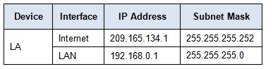 9.2.4.4 Packet Tracer - Configuring Port Forwarding on a Wireless Router Answers 21