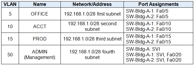 CCNA Routing & Switching Essentials Practice Skills Assessment Part I 6