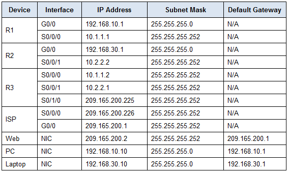 2.3.2.6 Packet Tracer - Configuring PAP and CHAP Authentication Answers 2
