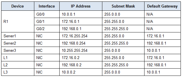 4.4.2.9 Packet Tracer - Troubleshooting IPv4 ACLs Answers 2