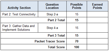 8.2.4.15 Packet Tracer - Troubleshooting Challenge - Using Documentation to Solve Issues Answers 3
