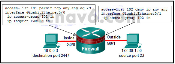 CCNA Security v2.0 Chapter 4 Exam Answers 1
