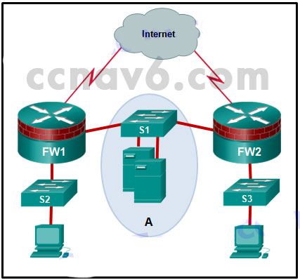 CCNA Security v2.0 Chapter 4 Exam Answers 4