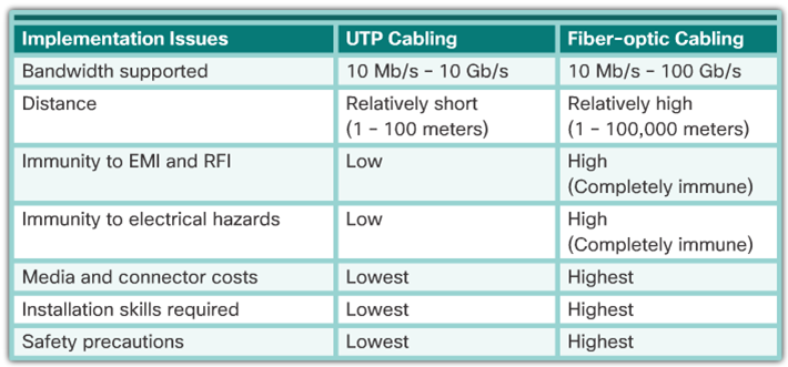 CCNA 1 v6.0 Study Material - Chapter 4: Network Access 14