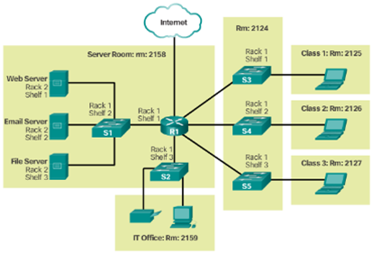 CCNA 1 v6.0 Study Material - Chapter 4: Network Access 19