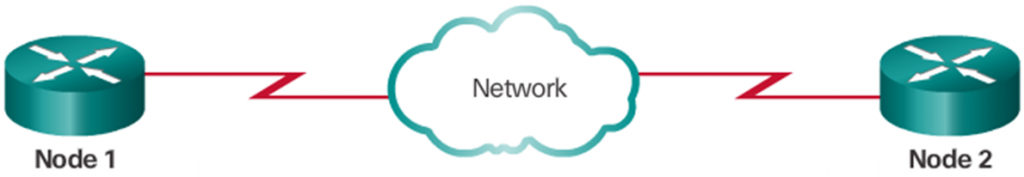 CCNA 1 v6.0 Study Material - Chapter 4: Network Access 24