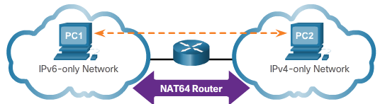 CCNA 1 v6.0 Study Material - Chapter 7: IP Addressing 29