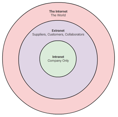 CCNA 1 v6 Instructor Material - Chapter 1: Explore the Network 21
