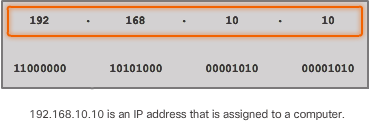 CCNA 1 v6.0 Study Material - Chapter 7: IP Addressing 20