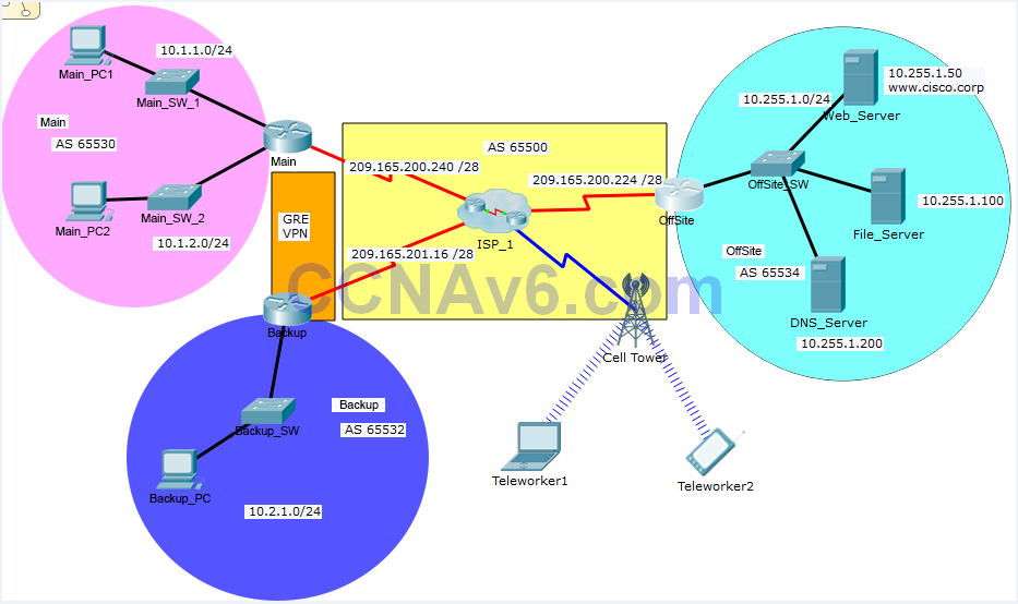 Chapter 3 SIC PPP, Routing, and Remote Access VPN - PT Skills Assessment 5