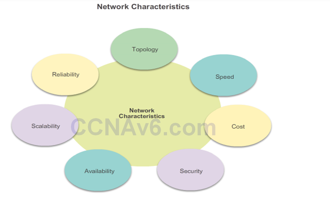 CCNA 2 v6.0 Study Material – Chapter 1: Routing Concepts 55